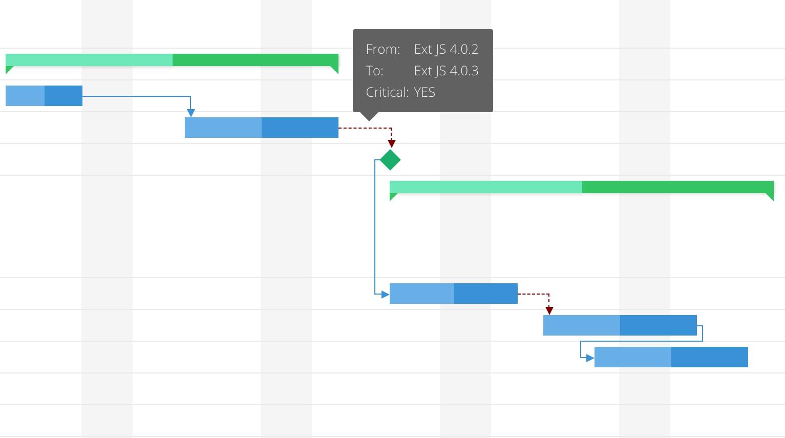 Announcing Ext Scheduler & Ext Gantt 6 0 – Bryntum