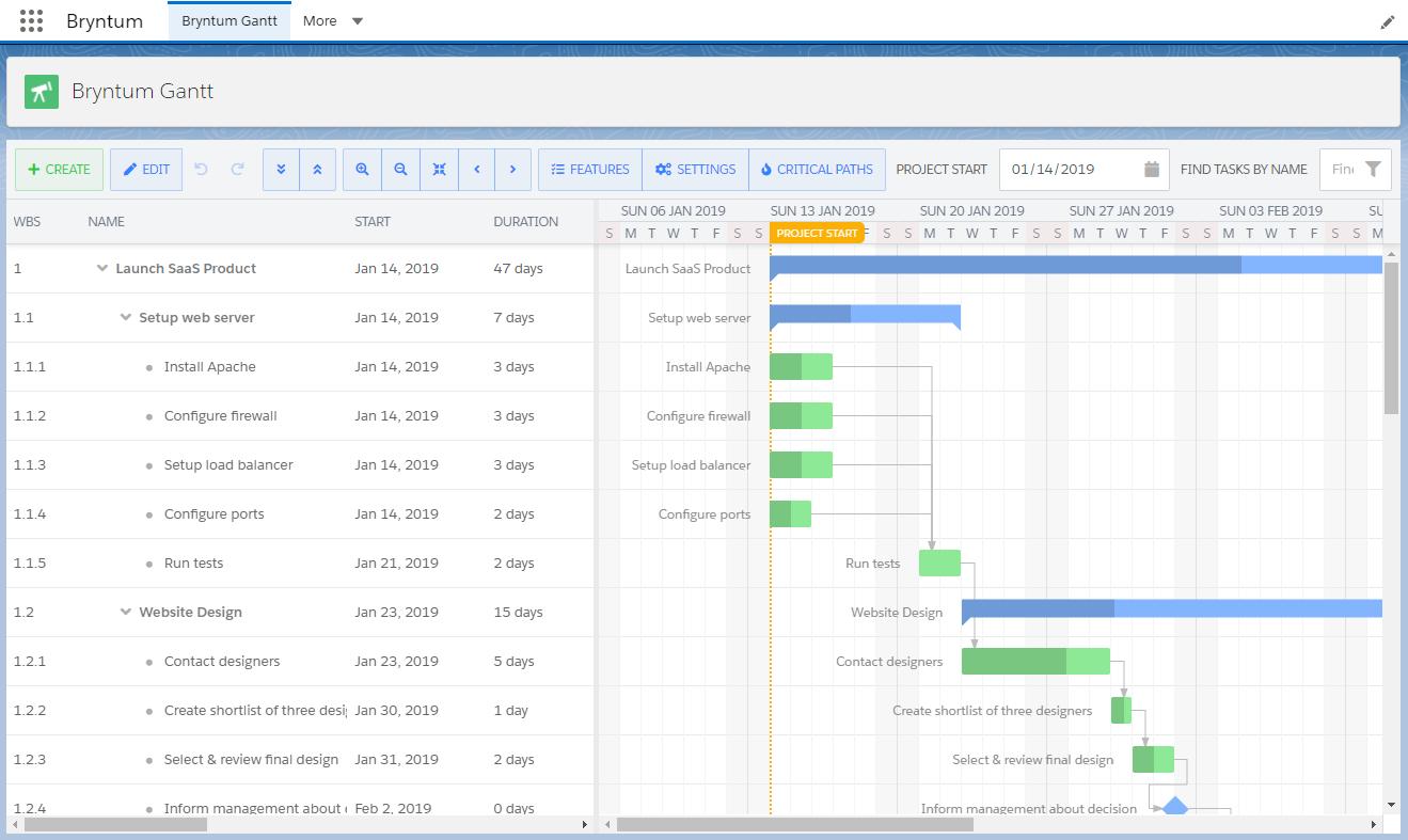 Salesforce Locker Service Gantt Integration Demo