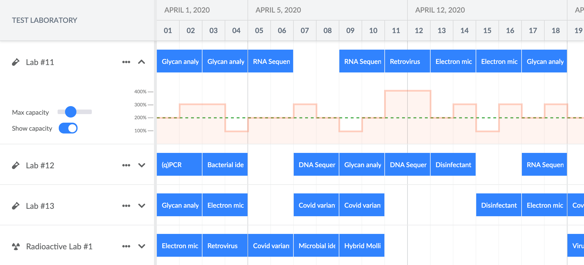 Scheduler Pro with a chart embedded in the schedule